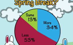 Do Your Feel More or Less Productive After Spring Break?