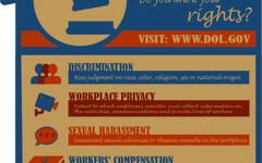 South Dakota Employment Laws
