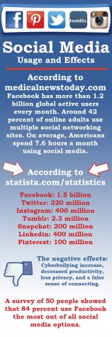 Social Media Usage and Effects