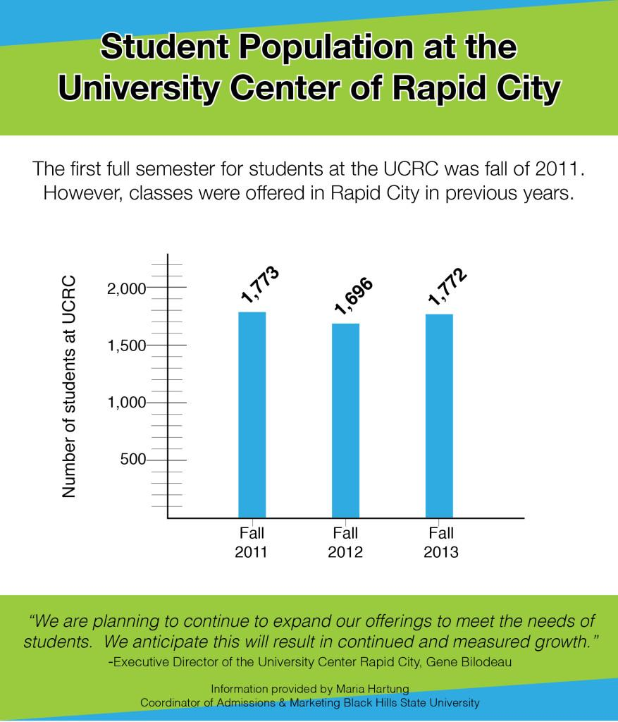 Student Population at the University Center at Rapid City