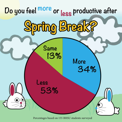 Do you fell more or less productive after spring break.