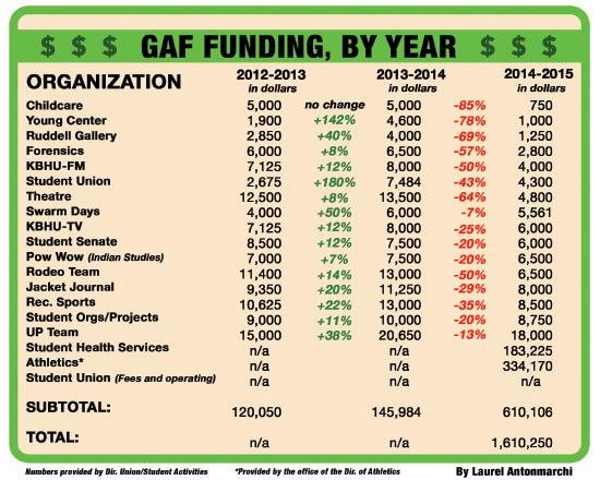 GAF Cuts Affect Academic Programs