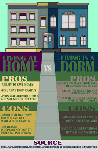 Living at Home vs Dorm