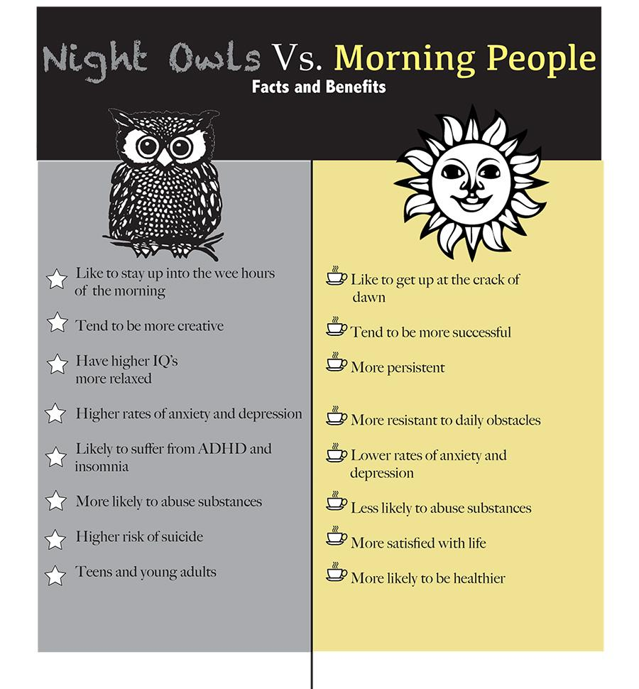 morning people vs night people Are you at your best in the morning then you've got lots of company from other morning people, according to a new gallup poll in the poll, some 1,000 us adults.