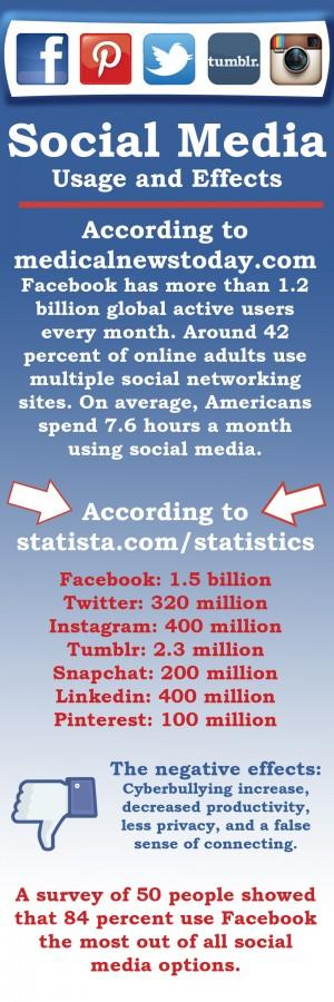 Social+Media+Usage+and+Effects